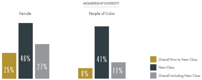 academy-members-new-class-statistics-diversity